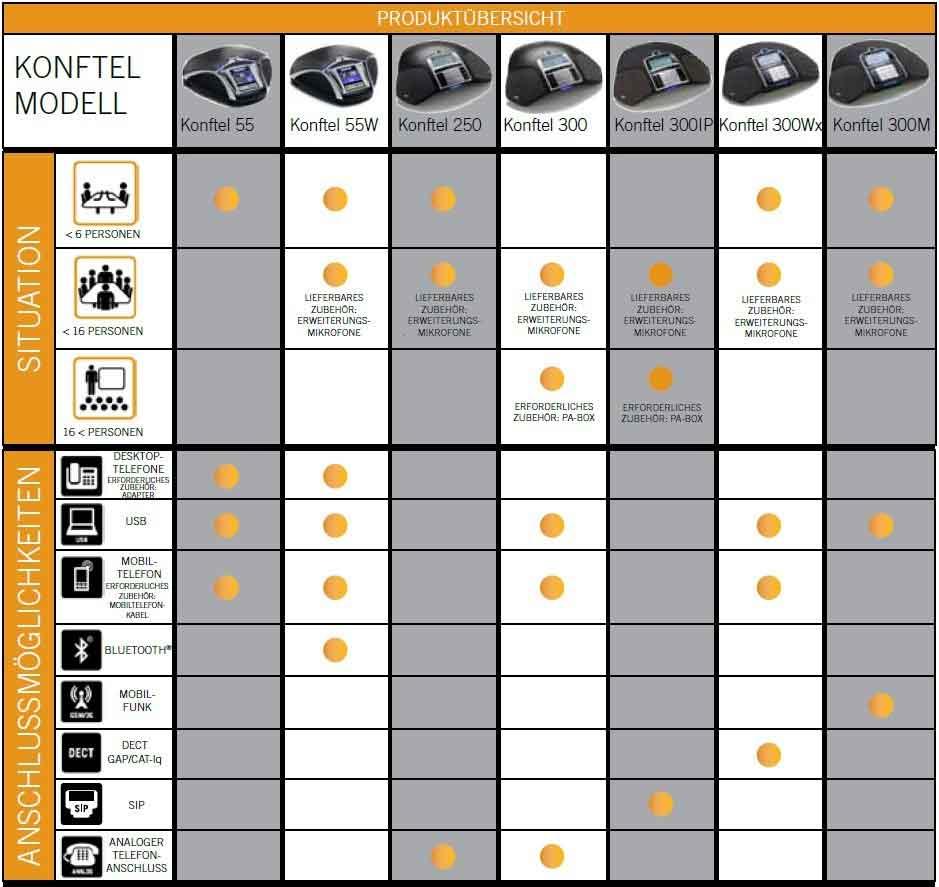 Konftel-Produktuebrsicht-93